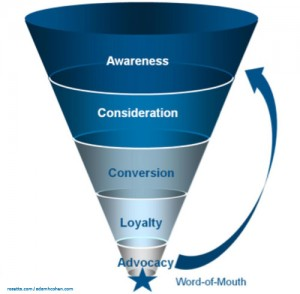 Funnel diagram for marketing